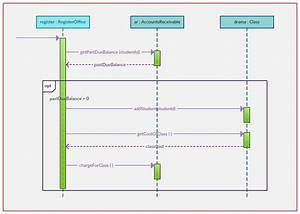 The Ultimate Guide To Sequence Diagrams