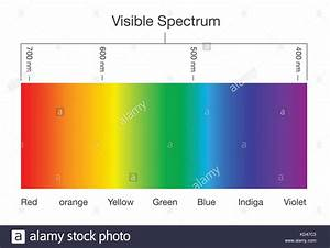 Chart Of Visible Spectrum Color Stock Vector Art
