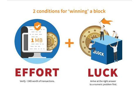 The community must upgrade to the new software version. Bitcoin Mining Process - Kriptonesia