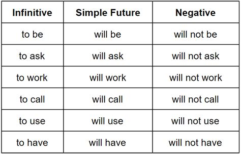 Simple Future Tense—how To Use It Grammarly