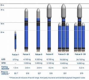 SpaceX Heavy Lift Systems Road Map - Pics about space ...