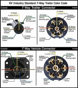 Curt 7 Way Rv Blade Wiring Diagram