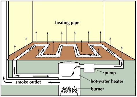 Water Radiant Floors by Water Heating Radiant Water Heating System