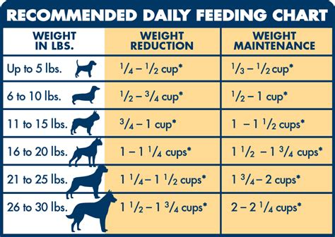 life protection formula dry dog food healthy weight