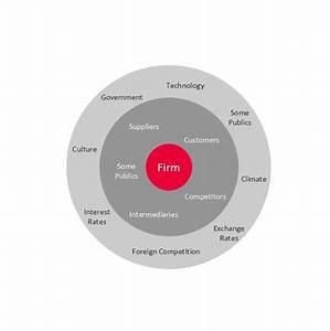 Target Diagrams