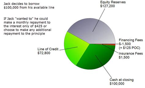 """A Look Into The """"reverse Mortgage"""" Vs """"heloc"""" (home Equity"""