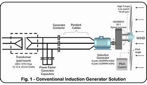 Electrical World For You  Induction Generators