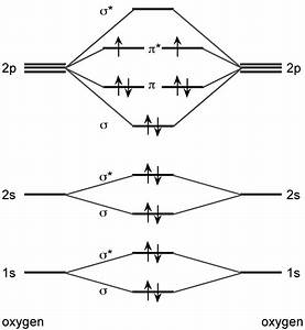 Physical Chemistry - How Can Two Electrons Lie Together In An Orbital