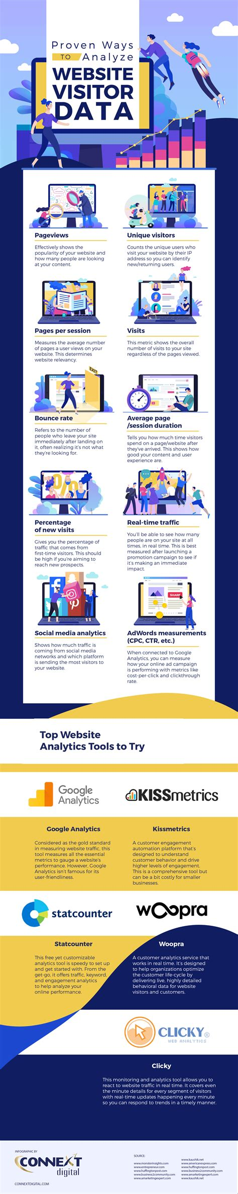 Proven Ways to Analyze Website Visitor Data - Infographic