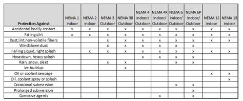 nema  ip rating systems whats  difference