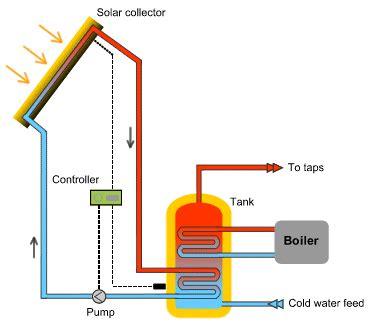 green energy   home adams gas heating  plumbing