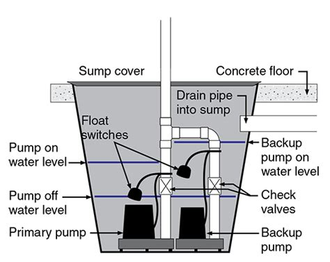 How To Turn Water Back On In House - electric backup sump pumps for houses publications