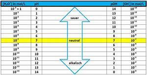 Ph Wert äquivalenzpunkt Berechnen : ph wert anorganische chemie abitur vorbereitung ~ Themetempest.com Abrechnung