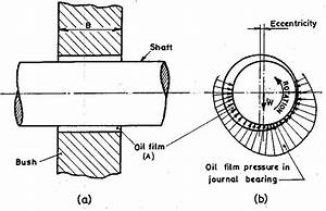 Journal Bearing Diagram : journal bearing a front view indicating shaft bush and ~ A.2002-acura-tl-radio.info Haus und Dekorationen