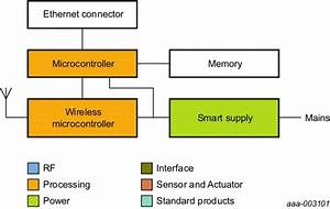 Wireless Control For Smart Lighting With Internet Access Block Diagram
