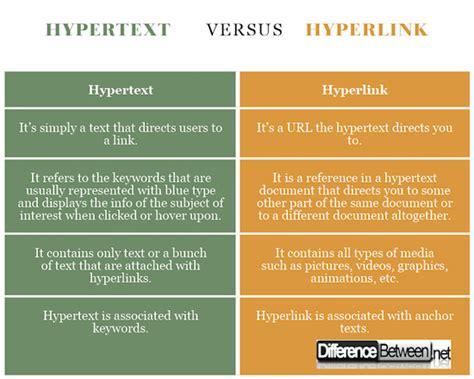 Difference Between Hypertext and Hyperlink | Difference ...