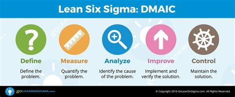 what color is lean dmaic the 5 phases of lean six sigma goleansixsigma