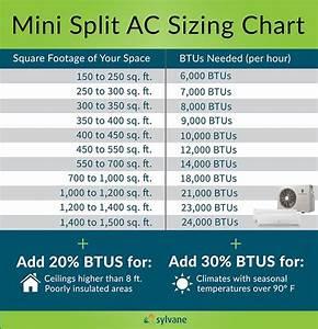 Mini Split Air Conditioner Buying Guide