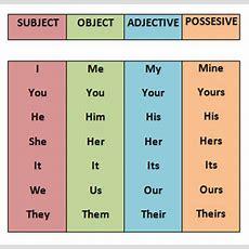 Possessive Pronouns Learningpronouns