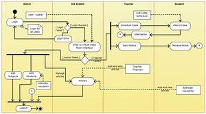 Pin By Dico Brosco On Uml  Activity Diagram In 2019