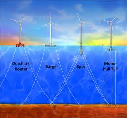 wind turbine design research fluid effects on structural systems