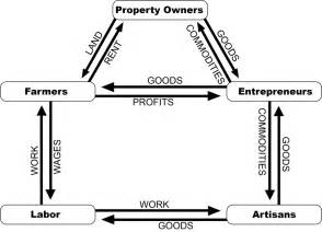 Econ Analysis Tools  Macroeconomic Diagrams