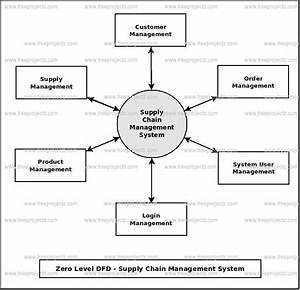 Supply Chain Management System Dataflow Diagram  Dfd