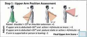 First Step Of The Ergonomics Assessment Process For The