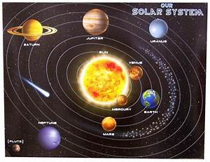 Diagrams of the Solar System | Diagram Site