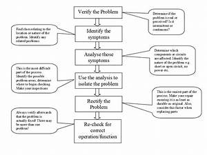 Autoelex Blog  Automotive Diagnostics