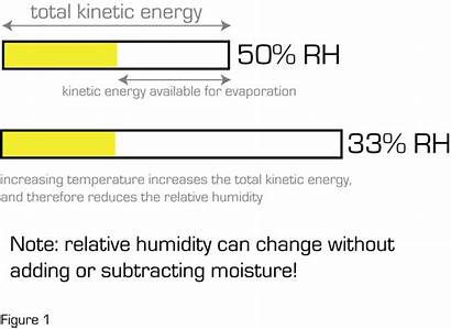 Humidity Relative Water Psychrometrics Introduction Air Science