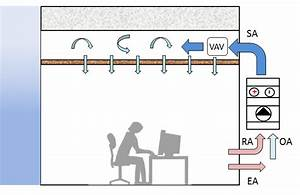 Schematic Diagram Of The Vav Air Conditioning System With