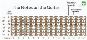 The Importance Of Knowing Where The Notes Are On The Fretboard Of The Guitar