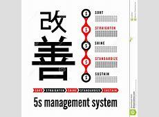 5S Methodology Kaizen Management From Japan Cartoon Vector