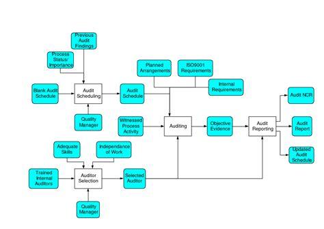 internal audit flow chart internal audit kpi dashboard