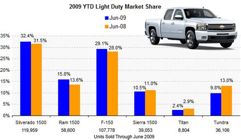 Beyond The Numbers Fullsize Pickup Yeartodate Sales