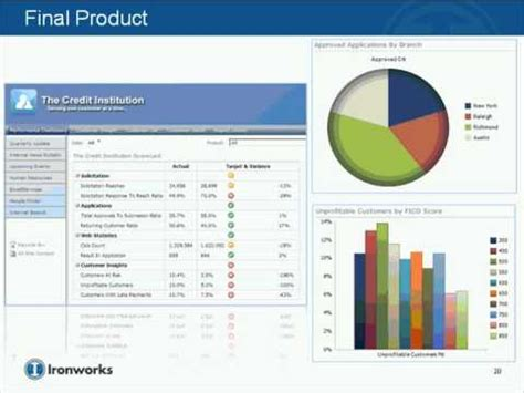 sharepoint   business intelligence platform creating