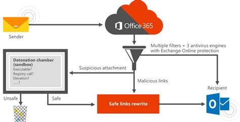 Office 365 Mail Contact Vs Mail User by What Is Microsoft Office 365 Advanced Threat Protection Pei