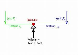 Physik Kraft Berechnen : hebel physik wikipedia ~ Themetempest.com Abrechnung