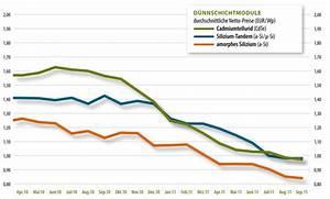 Photovoltaik Preise österreich : photovoltaik module preise ~ Whattoseeinmadrid.com Haus und Dekorationen
