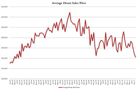 Average House Price In Us by Average New House Price Drops To Lowest Since 2003 Zero