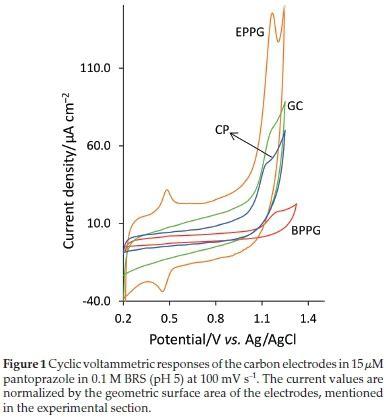 anodized edge plane pyrolytic graphite  electroanalysis  pantoprazole  tablet dosage
