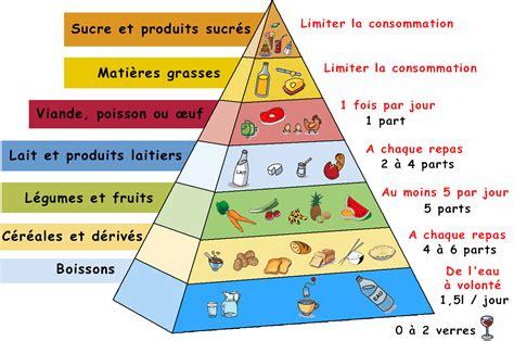 exercice cap cuisine à table vocabulaire pyramides alimentaires