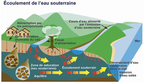 environnement et changement climatique canada eau les