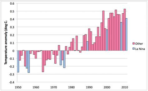 unesco international bureau of education climate data global temperature anomaly mathematics of