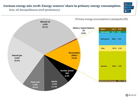 energy deutschland significant drop in energy use pushes german emissions in 2018 clean energy wire