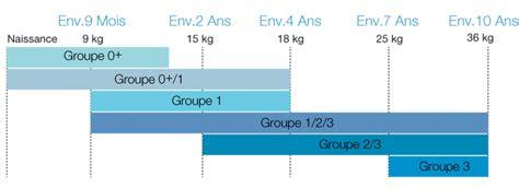 siege auto groupe 2 quel age comparatif et avis 2018 des meilleurs sièges autos