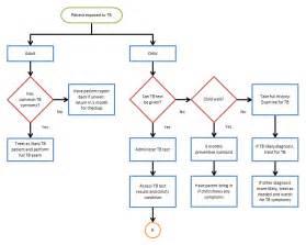 Excel Flowchart Template Flowbreeze United Addins