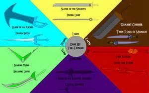 Elemental Swords