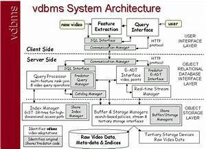 The Vdbms Website